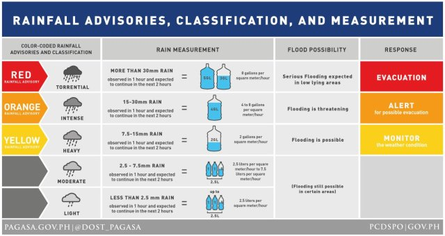 PAGASA Rainfall Warning System